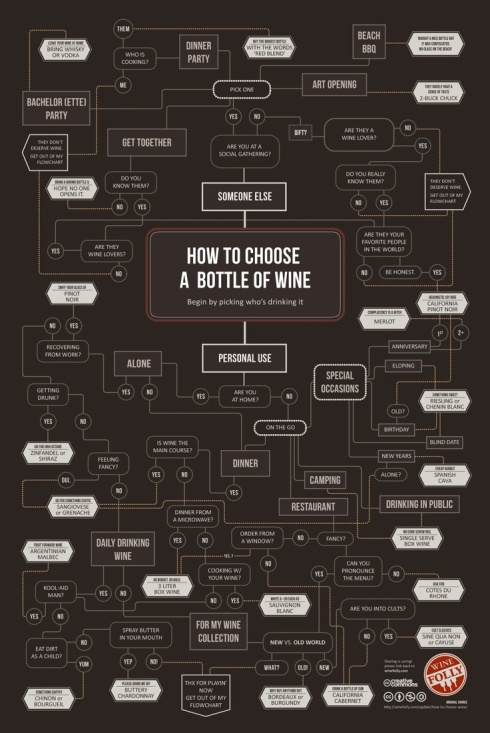 choosing bottle of wine