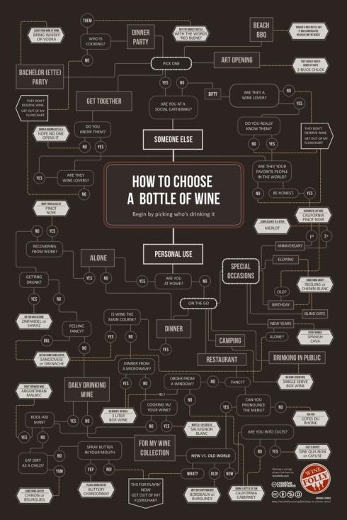 choosing bottle of wine